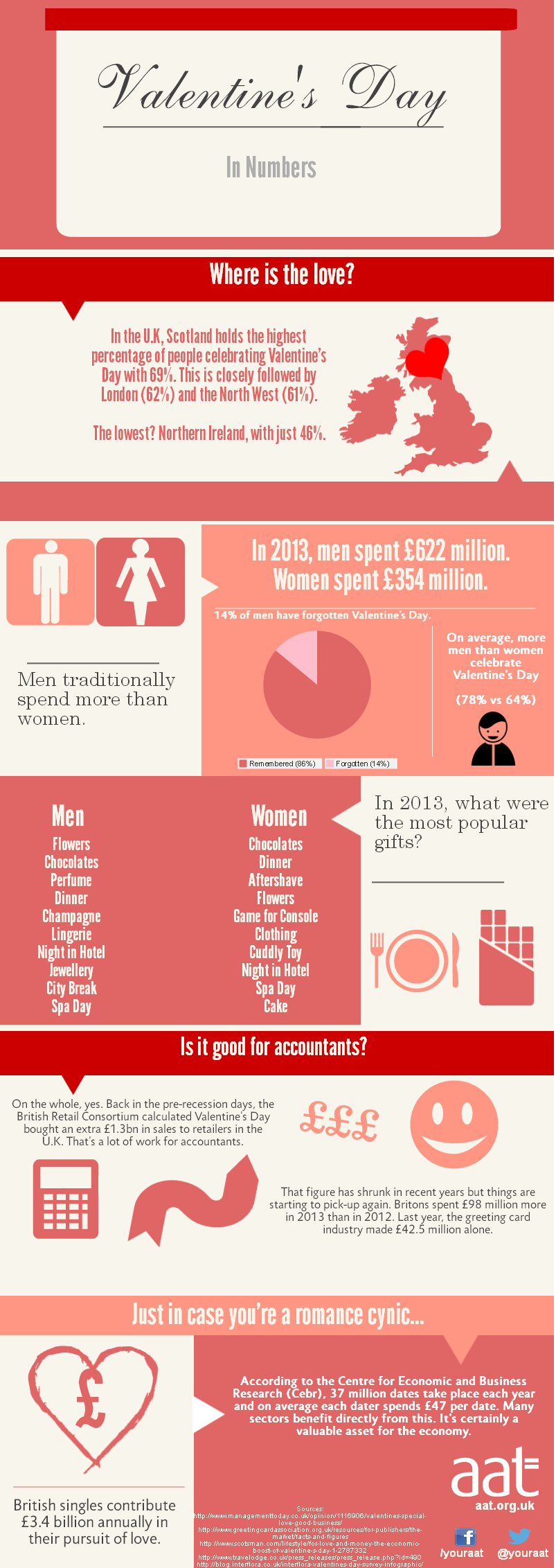 Valentine's Day: in numbers