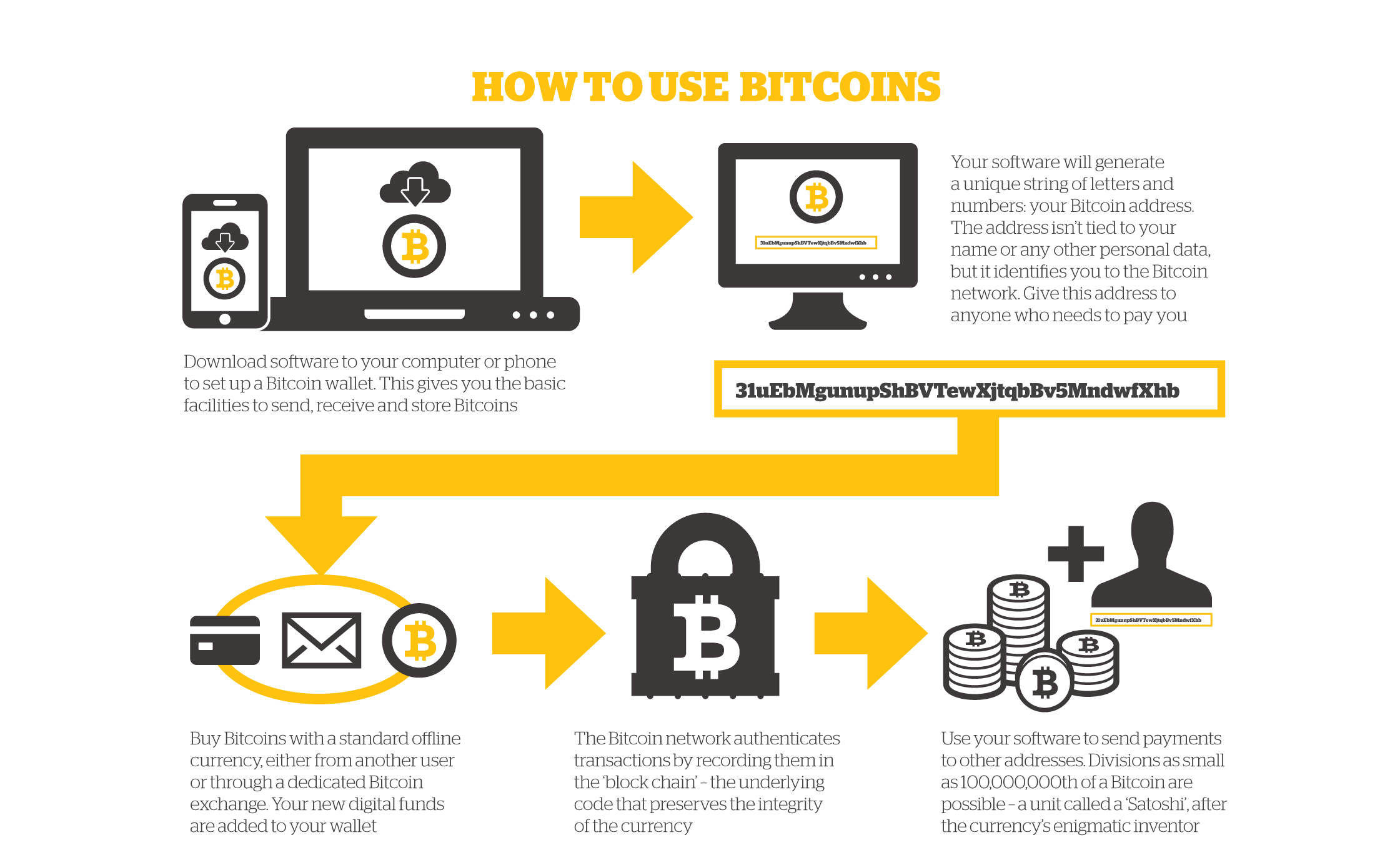 picture of a bitcoin bitcoin what is it and how does it work 2626