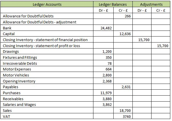 Accounting adjustments in an ETB or journals - Part 1- Level
