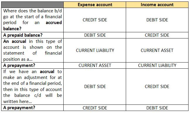 accrued expenses debit or credit