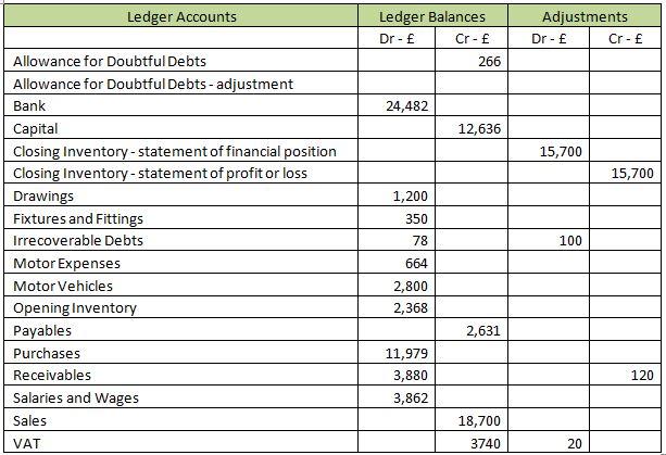 ledger accounts
