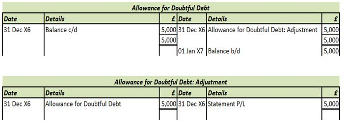 Allowance for doubtful debt - Level 3 study tips - AAT Comment