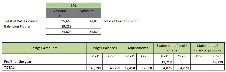 how to successfully extend a trial balance