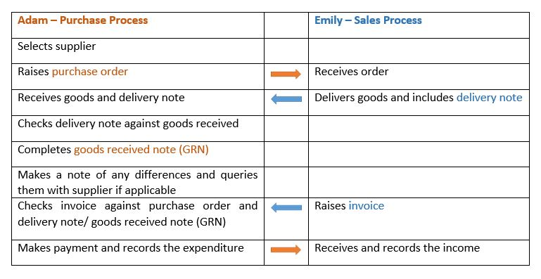 Sales And Purchases  Part   Aat Comment