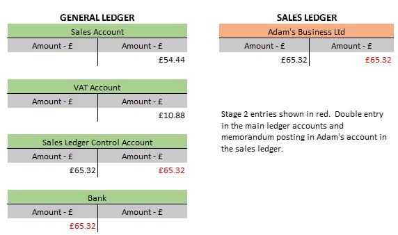 double entry bookkeeping example