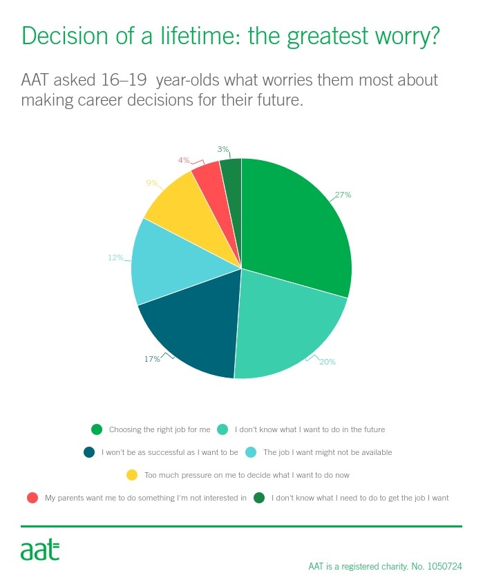 Conquering career fears and managing stress - AAT Comment