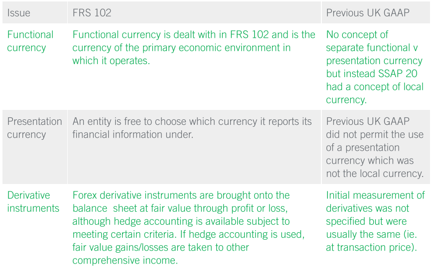 FRS 102 and foreign currency transactions - AAT Comment