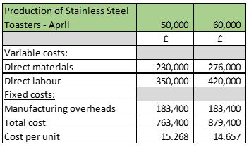 Study tips : valuation of raw materials - part 3 - AAT Comment