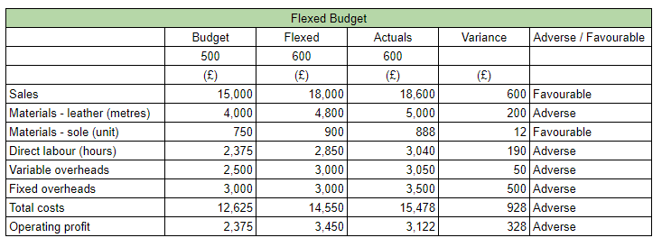 what is the difference between a budget and a standard?